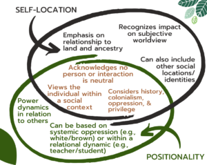 Venn diagram of self-location and positionality